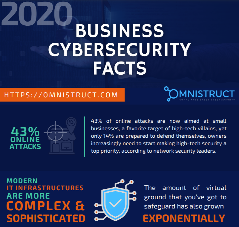 Thumbnail_Cybersecurity Facts Infographics